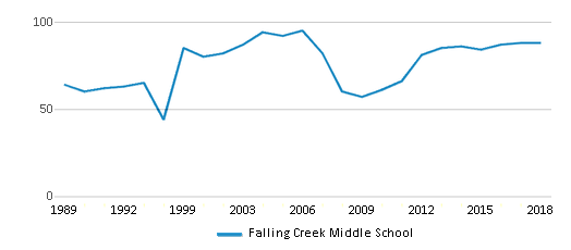 This chart display the total teachers of Falling Creek Middle School by year, with the latest 2017-18 school year data.