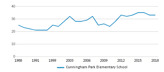 This chart display the total teachers of Cunningham Park Elementary School by year, with the latest 2017-18 school year data.