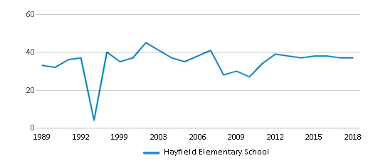 This chart display the total teachers of Hayfield Elementary School by year, with the latest 2017-18 school year data.