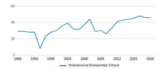This chart display the total teachers of Shrevewood Elementary School by year, with the latest 2017-18 school year data.