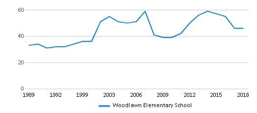 This chart display the total teachers of Woodlawn Elementary School by year, with the latest 2017-18 school year data.