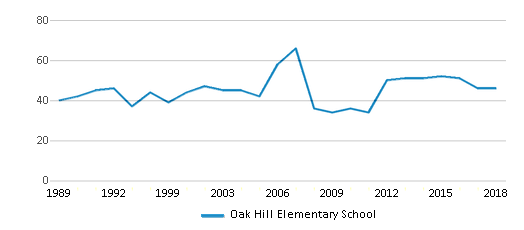 This chart display the total teachers of Oak Hill Elementary School by year, with the latest 2017-18 school year data.