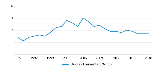 This chart display the total teachers of Dudley Elementary School by year, with the latest 2017-18 school year data.
