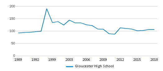 This chart display the total teachers of Gloucester High School by year, with the latest 2017-18 school year data.