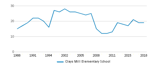 This chart display the total teachers of Clays Mill Elementary School by year, with the latest 2017-18 school year data.