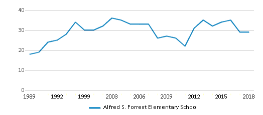 This chart display the total teachers of Alfred S. Forrest Elementary School by year, with the latest 2017-18 school year data.