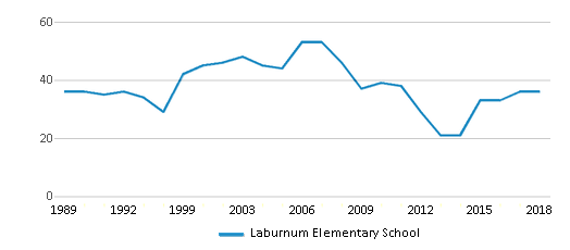 This chart display the total teachers of Laburnum Elementary School by year, with the latest 2017-18 school year data.
