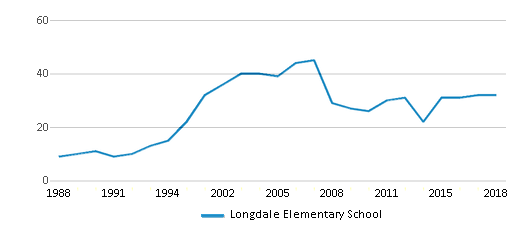 This chart display the total teachers of Longdale Elementary School by year, with the latest 2017-18 school year data.
