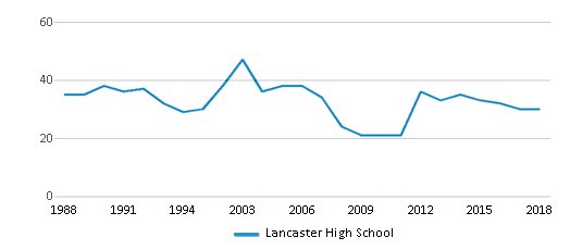 This chart display the total teachers of Lancaster High School by year, with the latest 2017-18 school year data.