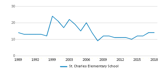 This chart display the total teachers of St. Charles Elementary School by year, with the latest 2017-18 school year data.