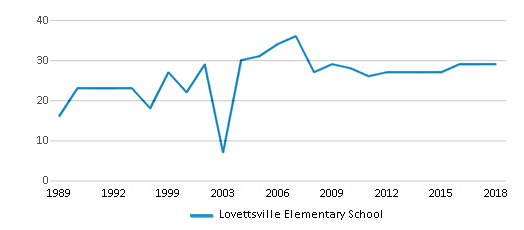 This chart display the total teachers of Lovettsville Elementary School by year, with the latest 2017-18 school year data.