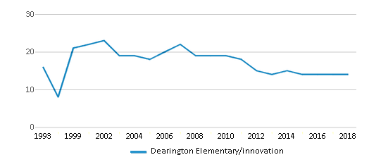 This chart display the total teachers of Dearington Elementary/innovation by year, with the latest 2017-18 school year data.