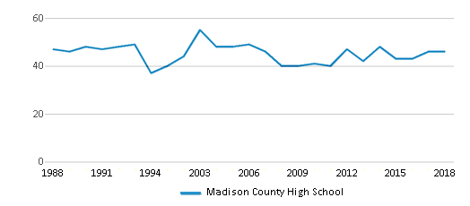 This chart display the total teachers of Madison County High School by year, with the latest 2017-18 school year data.