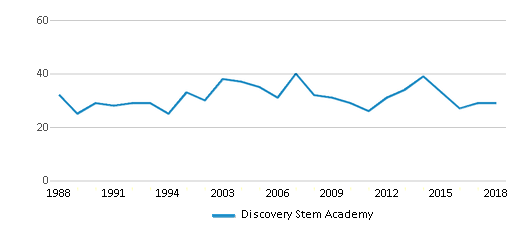This chart display the total teachers of Discovery Stem Academy by year, with the latest 2017-18 school year data.