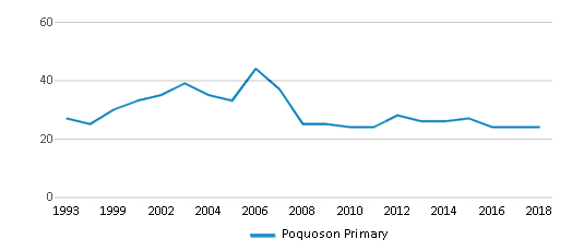 This chart display the total teachers of Poquoson Primary by year, with the latest 2017-18 school year data.