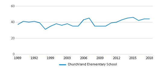 This chart display the total teachers of Churchland Elementary School by year, with the latest 2017-18 school year data.