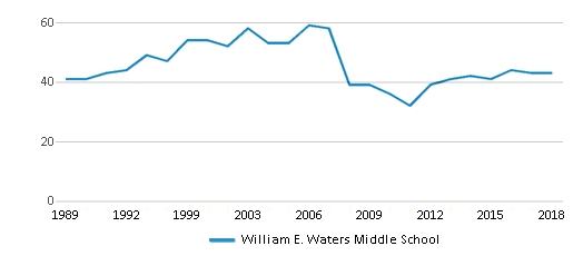 This chart display the total teachers of William E. Waters Middle School by year, with the latest 2017-18 school year data.