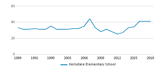 This chart display the total teachers of Kerrydale Elementary School by year, with the latest 2017-18 school year data.