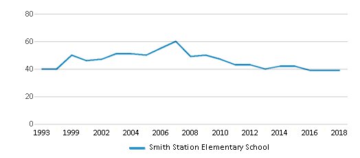 This chart display the total teachers of Smith Station Elementary School by year, with the latest 2017-18 school year data.