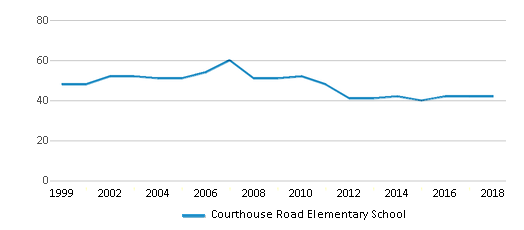 This chart display the total teachers of Courthouse Road Elementary School by year, with the latest 2017-18 school year data.