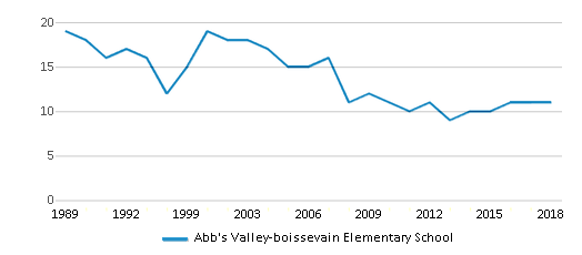 This chart display the total teachers of Abb's Valley-boissevain Elementary School by year, with the latest 2017-18 school year data.