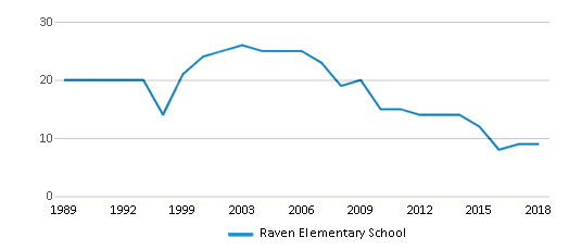 This chart display the total teachers of Raven Elementary School by year, with the latest 2017-18 school year data.