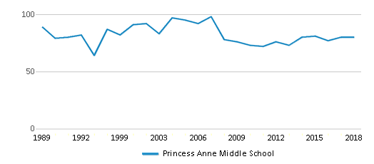 This chart display the total teachers of Princess Anne Middle School by year, with the latest 2017-18 school year data.