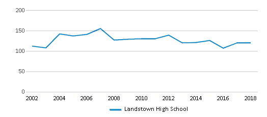 This chart display the total teachers of Landstown High School by year, with the latest 2017-18 school year data.