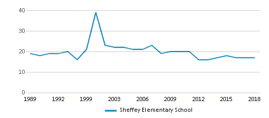This chart display the total teachers of Sheffey Elementary School by year, with the latest 2017-18 school year data.