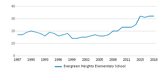 This chart display the total teachers of Evergreen Heights Elementary School by year, with the latest 2017-18 school year data.