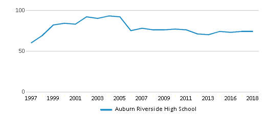 This chart display the total teachers of Auburn Riverside High School by year, with the latest 2017-18 school year data.