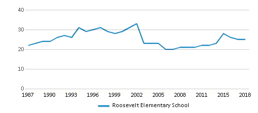 This chart display the total teachers of Roosevelt Elementary School by year, with the latest 2017-18 school year data.