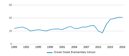 This chart display the total teachers of Clover Creek Elementary School by year, with the latest 2017-18 school year data.