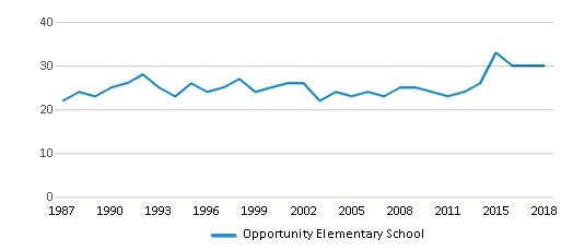 This chart display the total teachers of Opportunity Elementary School by year, with the latest 2017-18 school year data.