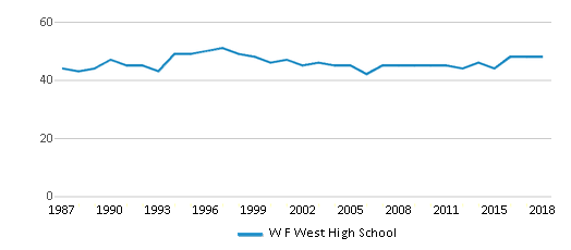 This chart display the total teachers of W F West High School by year, with the latest 2017-18 school year data.