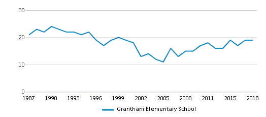 This chart display the total teachers of Grantham Elementary School by year, with the latest 2017-18 school year data.