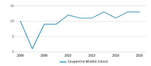 This chart display the total teachers of Coupeville Middle School by year, with the latest 2017-18 school year data.