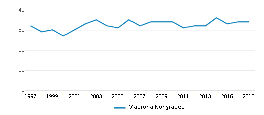This chart display the total teachers of Madrona Nongraded by year, with the latest 2017-18 school year data.