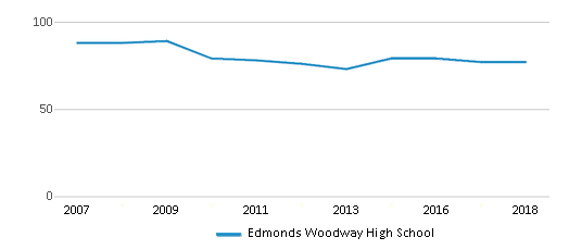 This chart display the total teachers of Edmonds Woodway High School by year, with the latest 2017-18 school year data.