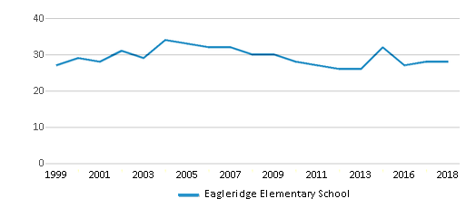 This chart display the total teachers of Eagleridge Elementary School by year, with the latest 2017-18 school year data.