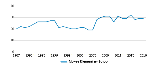 This chart display the total teachers of Moxee Elementary School by year, with the latest 2017-18 school year data.