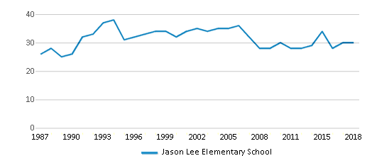 This chart display the total teachers of Jason Lee Elementary School by year, with the latest 2017-18 school year data.