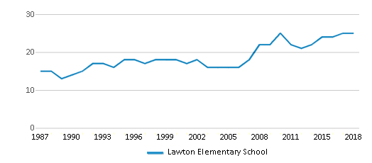 This chart display the total teachers of Lawton Elementary School by year, with the latest 2017-18 school year data.