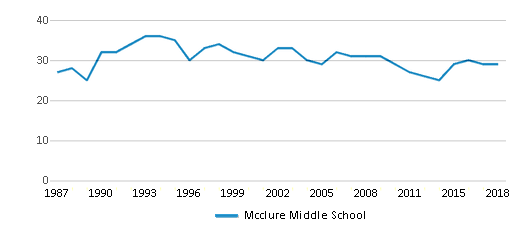 This chart display the total teachers of Mcclure Middle School by year, with the latest 2017-18 school year data.