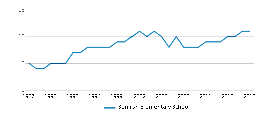 This chart display the total teachers of Samish Elementary School by year, with the latest 2017-18 school year data.