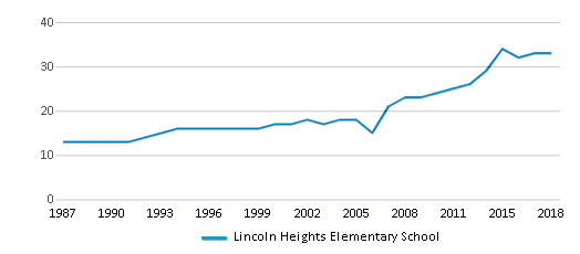 This chart display the total teachers of Lincoln Heights Elementary School by year, with the latest 2017-18 school year data.