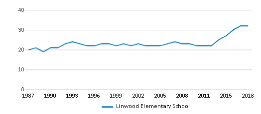 This chart display the total teachers of Linwood Elementary School by year, with the latest 2017-18 school year data.