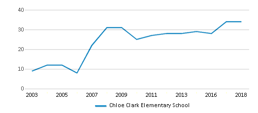 This chart display the total teachers of Chloe Clark Elementary School by year, with the latest 2017-18 school year data.