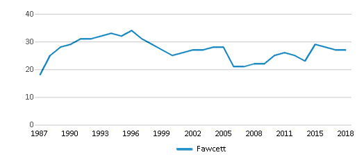 This chart display the total teachers of Fawcett by year, with the latest 2017-18 school year data.
