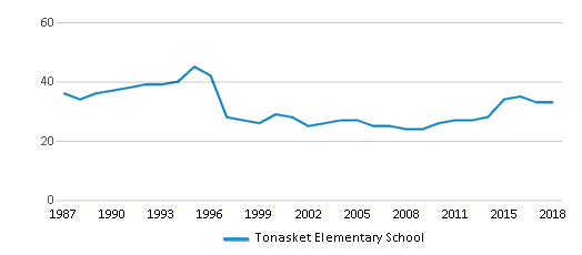 This chart display the total teachers of Tonasket Elementary School by year, with the latest 2017-18 school year data.